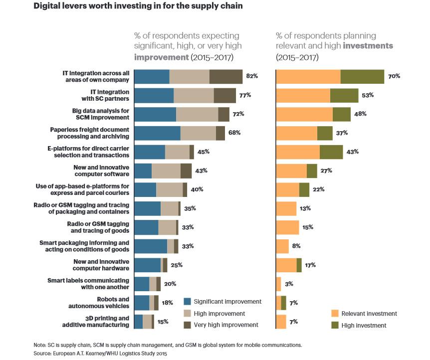 Optmierung des Supply Chain Managements