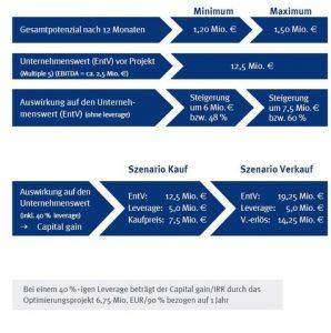 Auswirkungen Einkaufsoptimierung auf Unternehmenswert