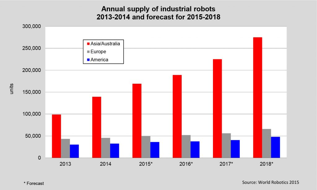 Indistrie Roboter