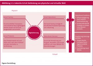 Selbstcheck - Industrie 4.0