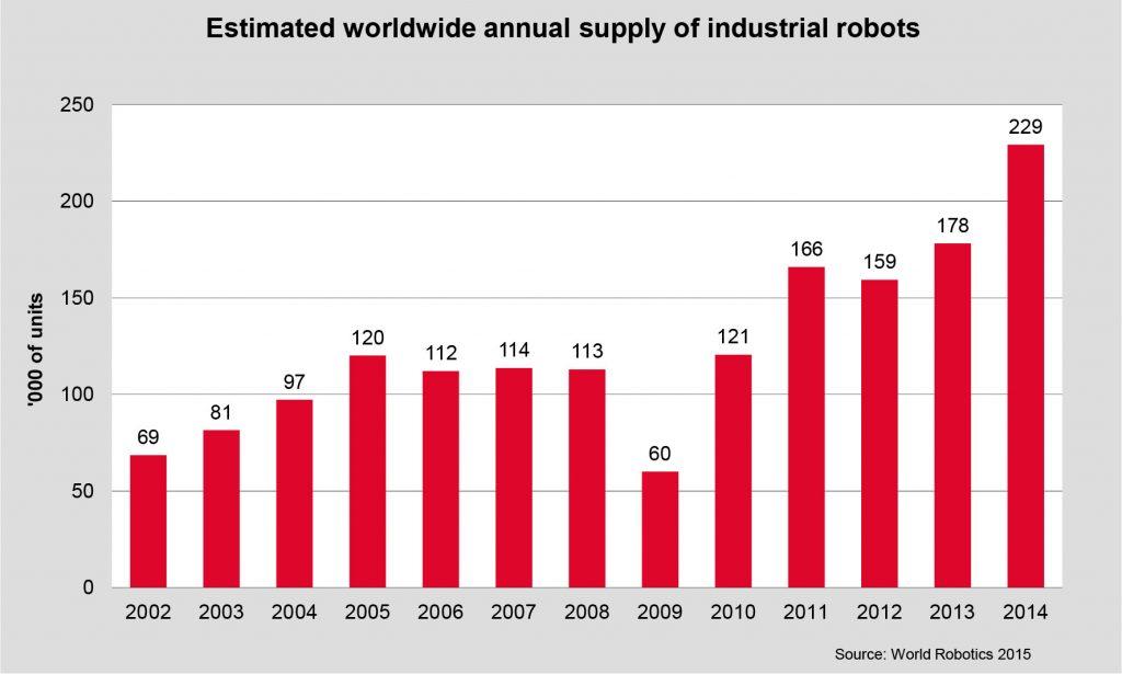 World of Robotics 2015