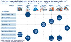 Digitalisierung1