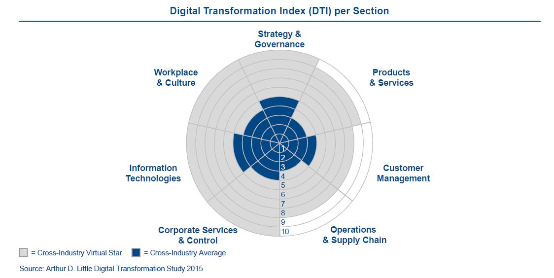 prozess digitalisierung im mittelstand