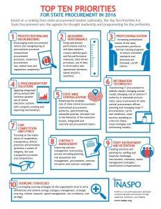 Top10 Prioritäten Einkauf