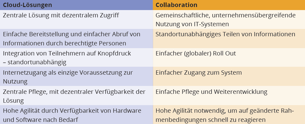 Collaboration Lieferkette