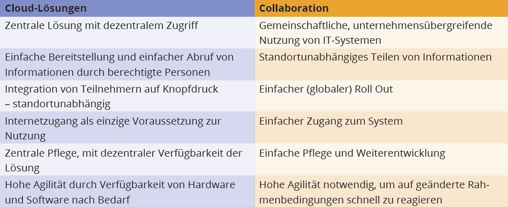 Collaboration Lieferkette