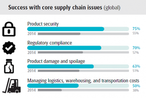 UPS Supply Chain Bild 2