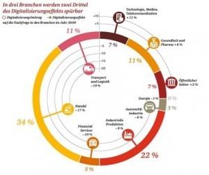 Digitalisierungseffekt Quelle: Presse PwC