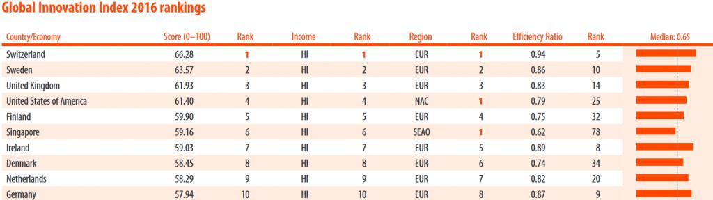Global Innovation Index Top 10