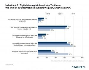 Digitalisierungstrend