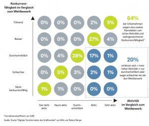 Studie Großhandel Digitalisierungsfortschritt
