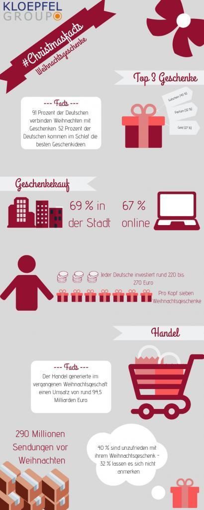 Infografik ChristmasFacts Weihnachtsgeschenke