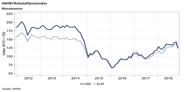 Strong price decline on crude oil market | Kloepfel